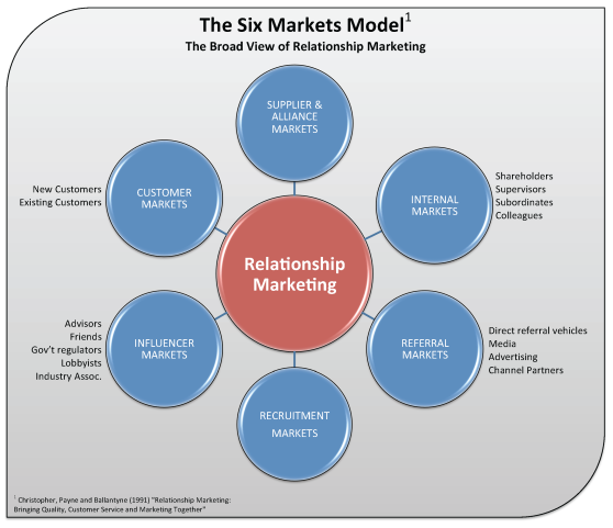 6-markets-model_rms1.png?w=558&h=481